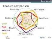 Visualizing Graphs with Pajek