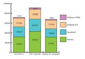 HTC-One-E8-graph
