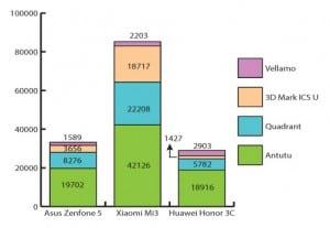 Huawei-Honor-3C-graph