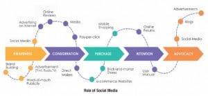 ROLE-OF-SOCIAL-MEDIA