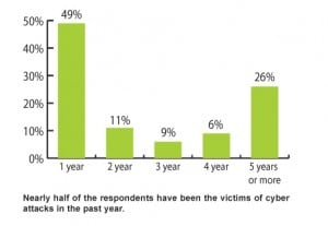 Nearly half of the respondents have been the victims of cyber attacks in the past year.
