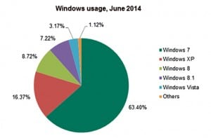 Window-usage,-June-2014