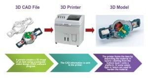 3d-process