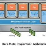 virtualization BareMetalHypervisorArchitecture