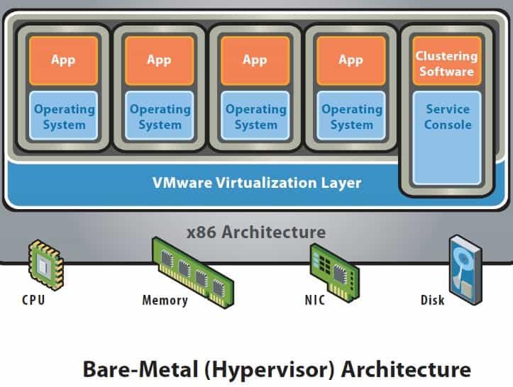 Virtualizing A Bare Metal Machine With Vmware Esxi 5