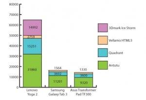Lenovo-Yoga-Tablet-2-graph