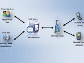 Efficient governance with Online Mandatory Returns Management System