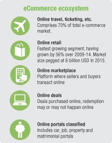 ecommerce-ecosystem
