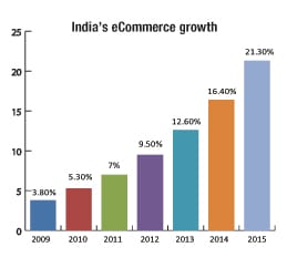 indias-ecommerce-grwoth