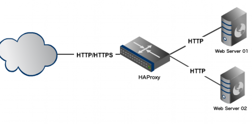 Web Server Load-Balancing on Ubuntu with HAProxy
