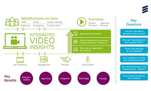 ericsson infographic