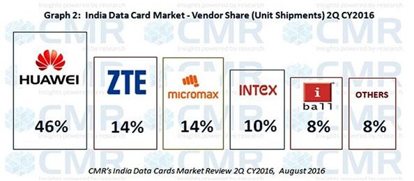 CMRs-IndiAAAA-Data-Card-Release-2Q-2016_Fig-2
