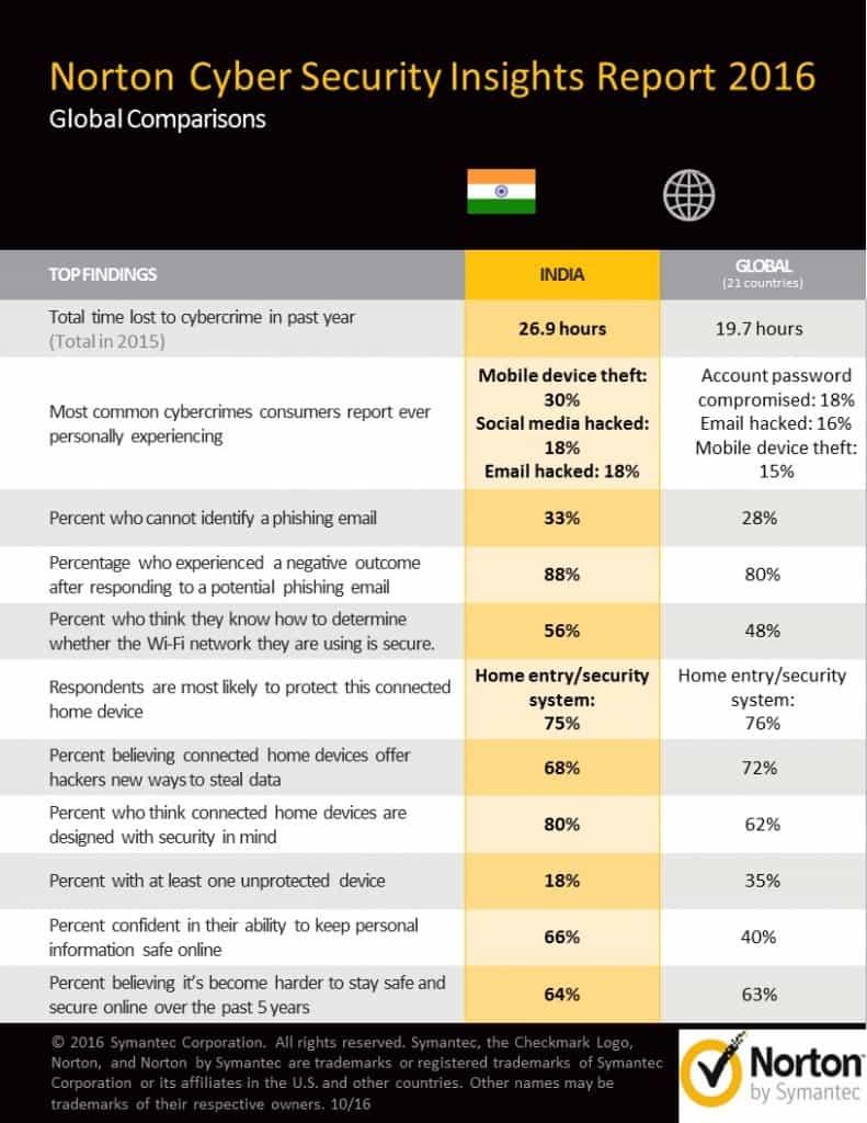 norton-report-data-sheet-india-updated