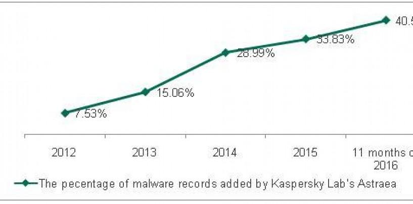 One Billion Items of Malware Held in Kaspersky Lab's Cloud Database