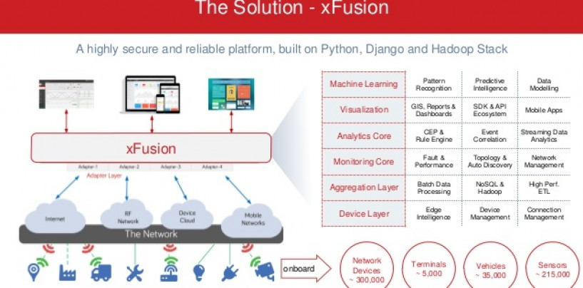Hero MotoCorp Digitally Transformed its Automotive Component Testing with xFusion IoT Software Deployed over Microsoft Azure Cloud