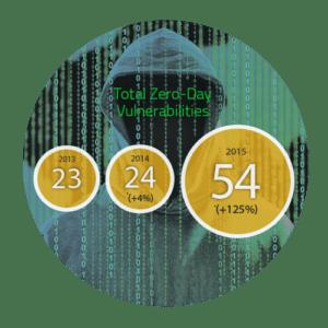 Symantec Internet Security Threat Report