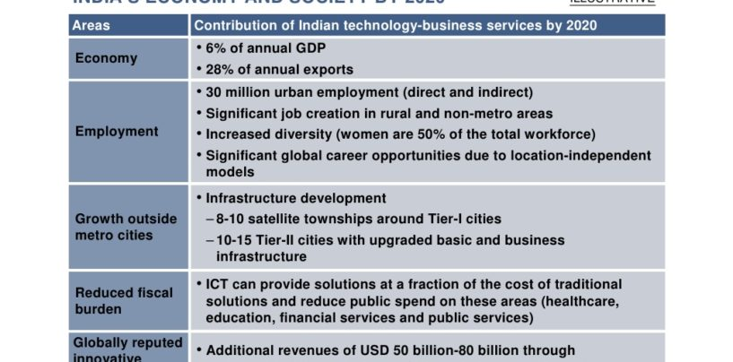 The 2020 Roadmap for Indian IT and Business Service Industries