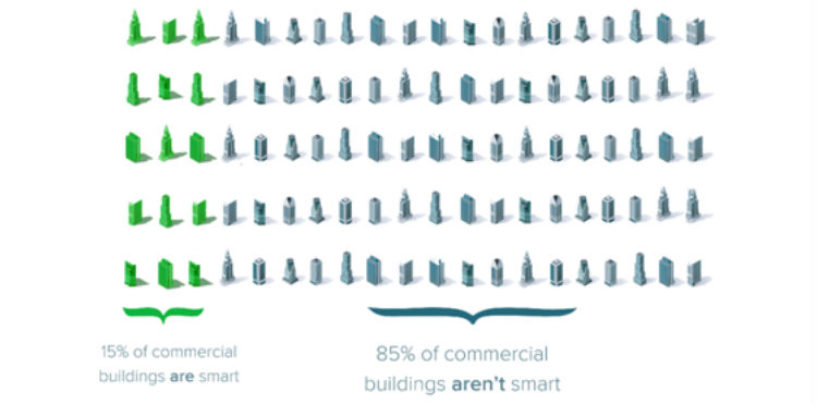 Which Buildings Benefit Most from Smart Building Automation Solutions?