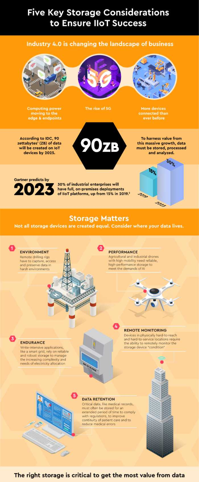 Five Key Storage Considerations to Ensure IIoT Success: Infographic